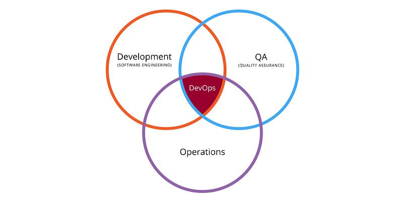 DevOps چیست ؟ | دوآپس چیست و چرا مطرح شد ؟