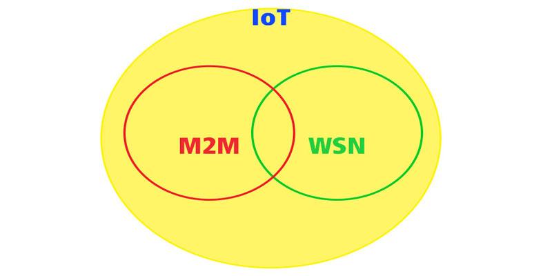 اینترنت اشیا (IoT) و شبکه های حسگر بی سیم (WSN)